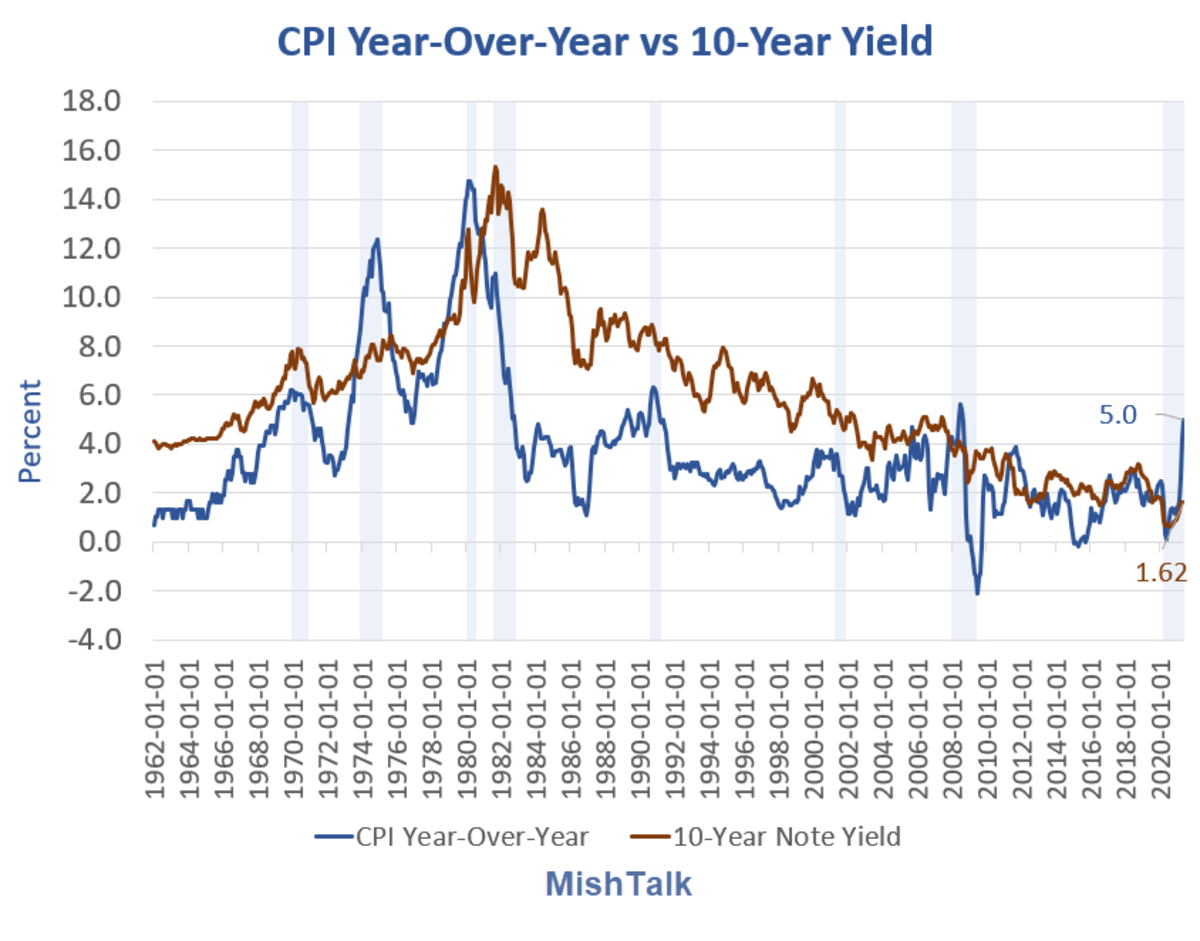 CP Year-Over-Year vs 10-Year Yield