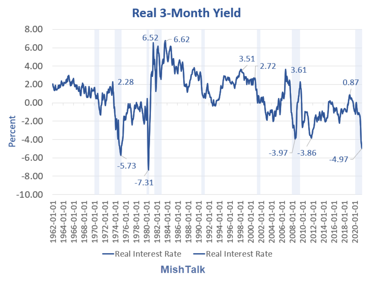 Real 3-Month Yield