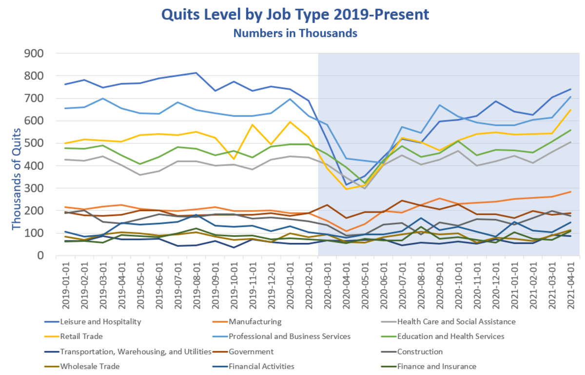 Quits Level by Job Type 2019-Present