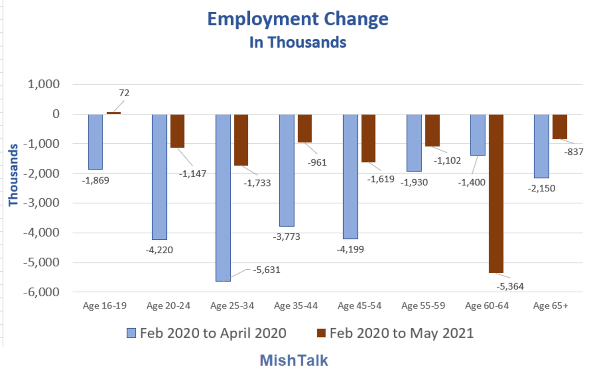 Employment Change in Thousands 2021-05A