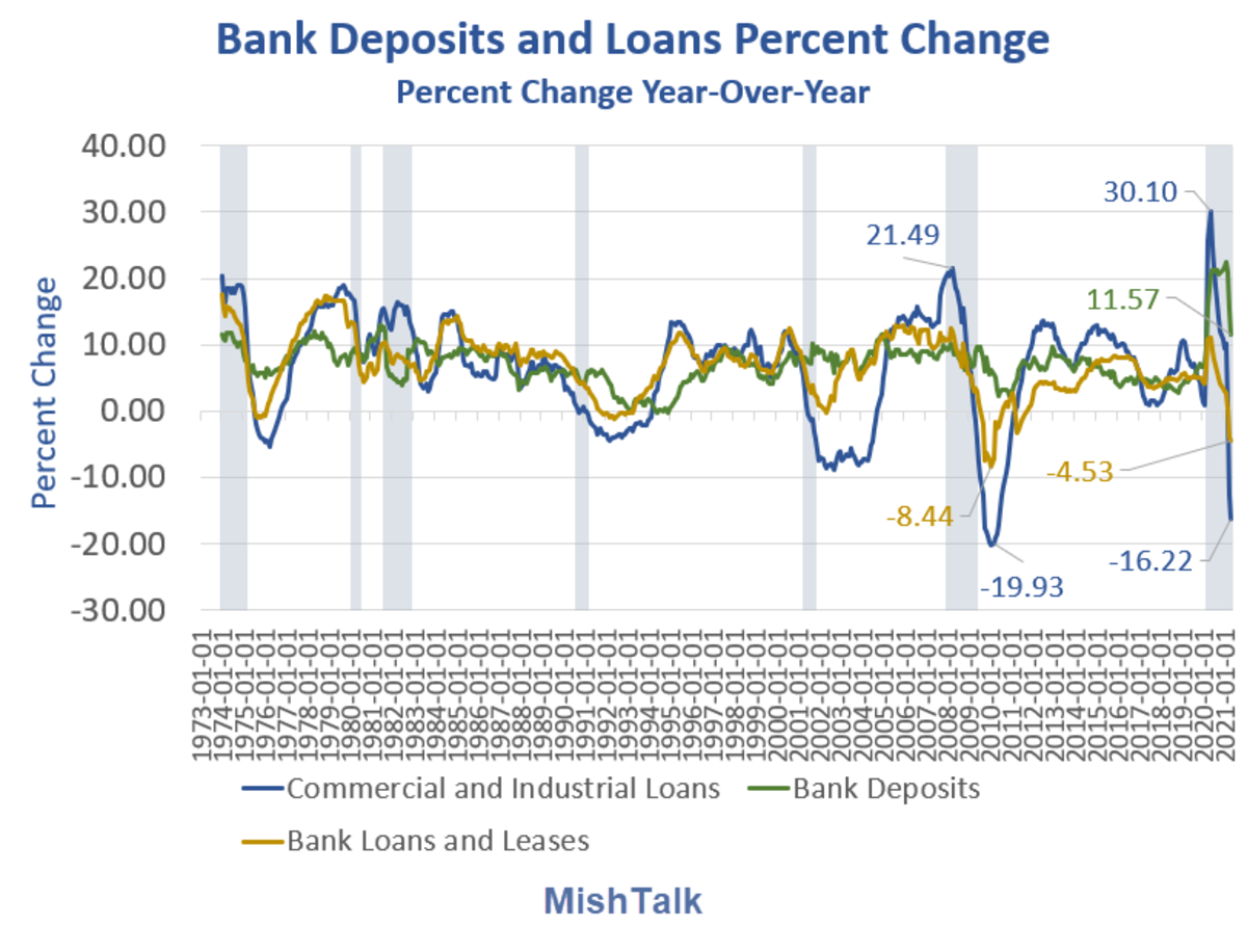 Bank Deposits and Loand Percent Change 2021-05