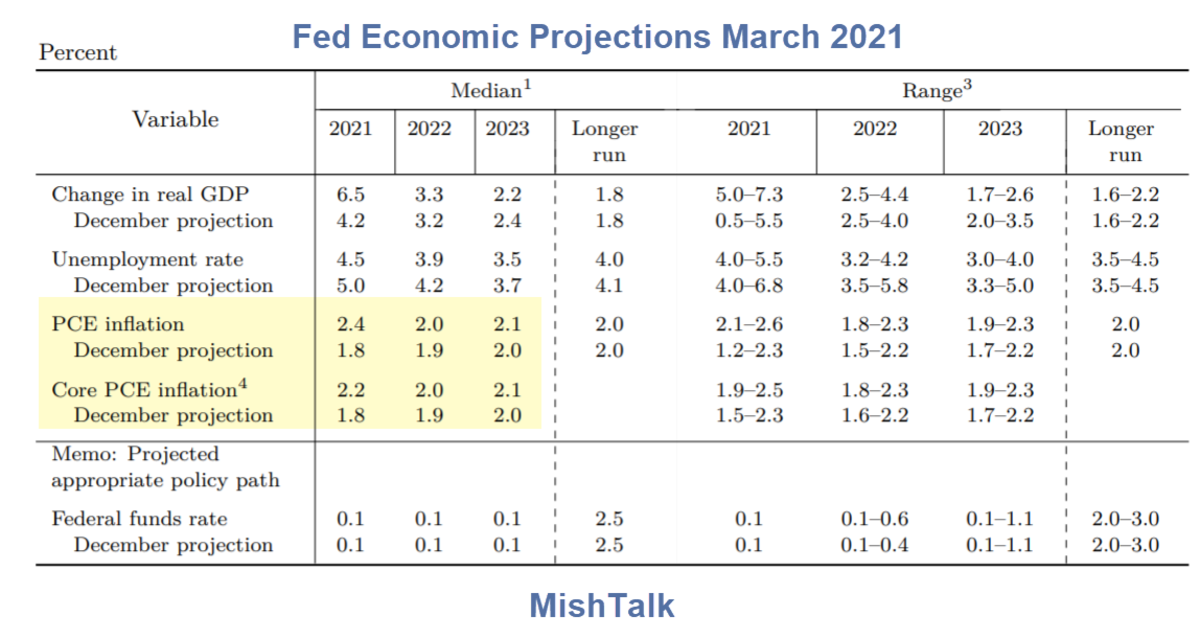 Fed Economic Projections March 2021