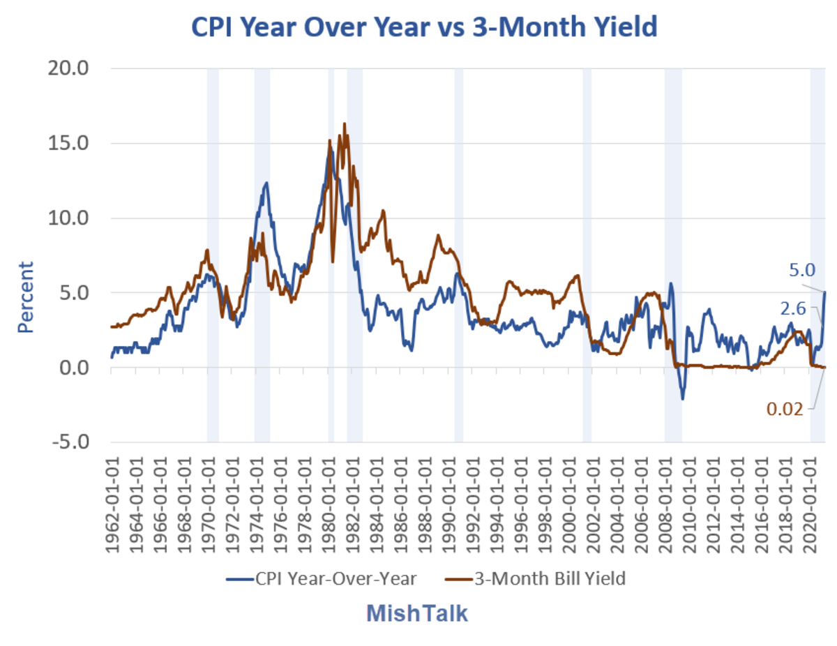 CPI Year-Over-Year Percent Change NSA 2021-05A