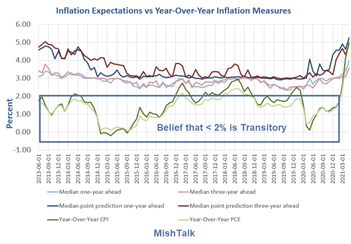 Inflation Expectations vs Year-Over-Year Inflation Measures 2021-05