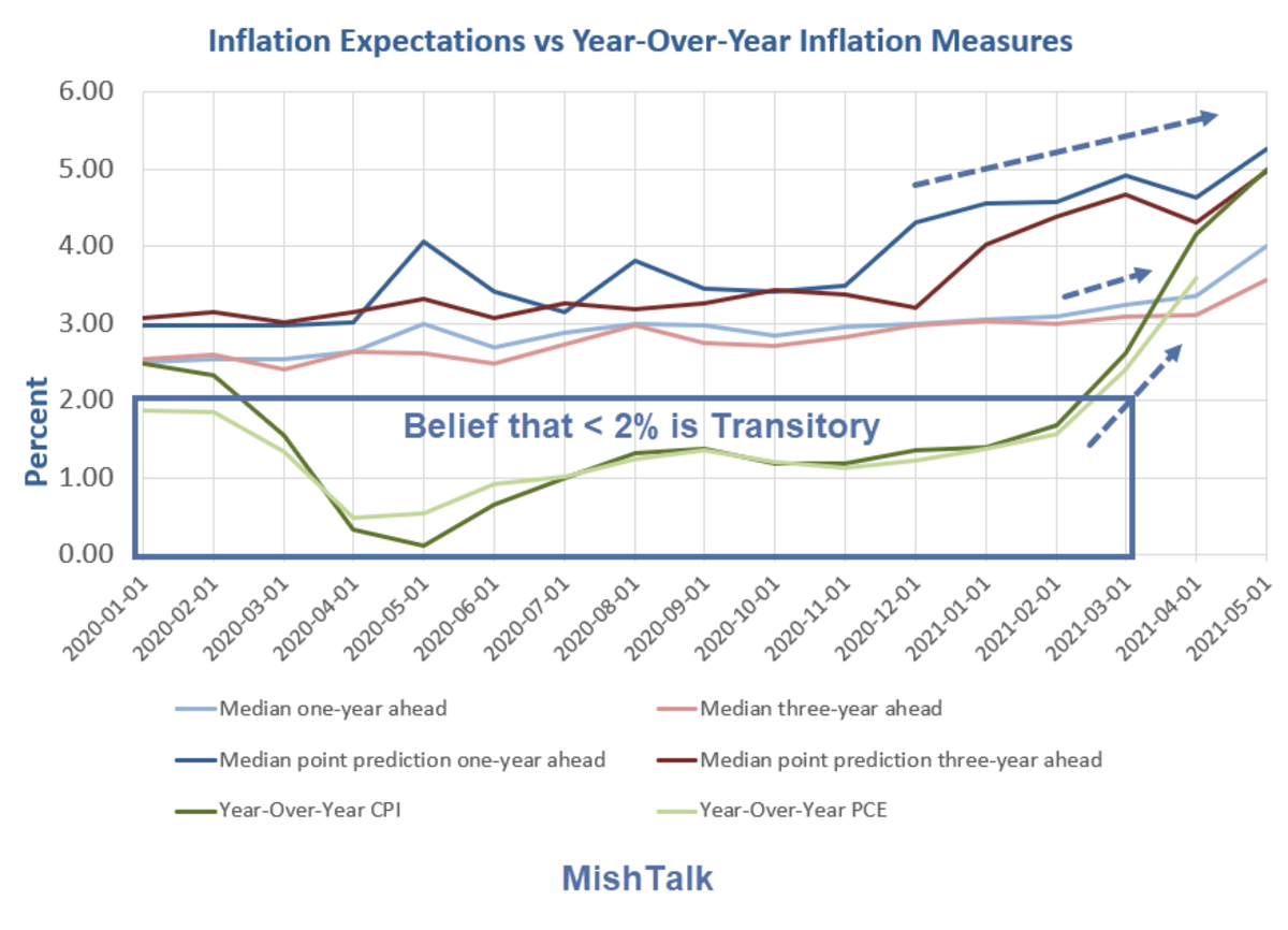 Inflation Expectations vs Year-Over-Year Inflation Measures Detail 2021-05