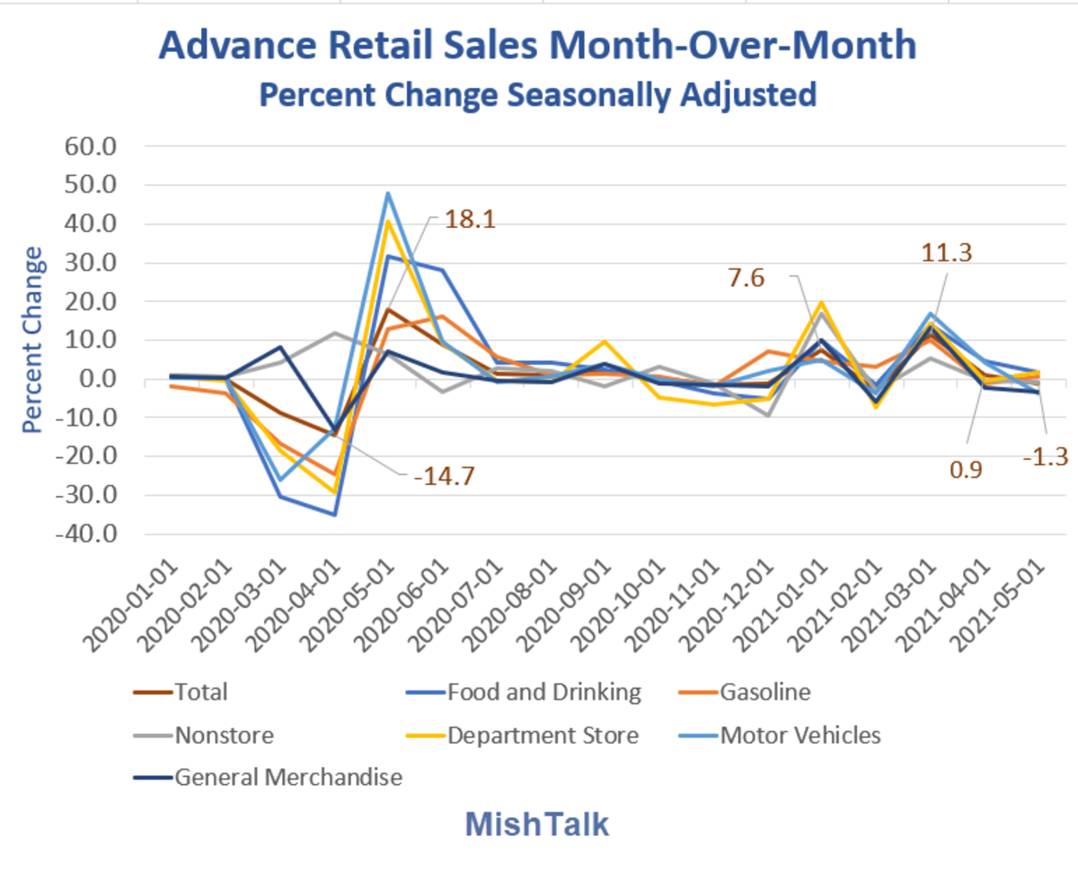 Advance Retail Sales Month-Over-Month 2021-05