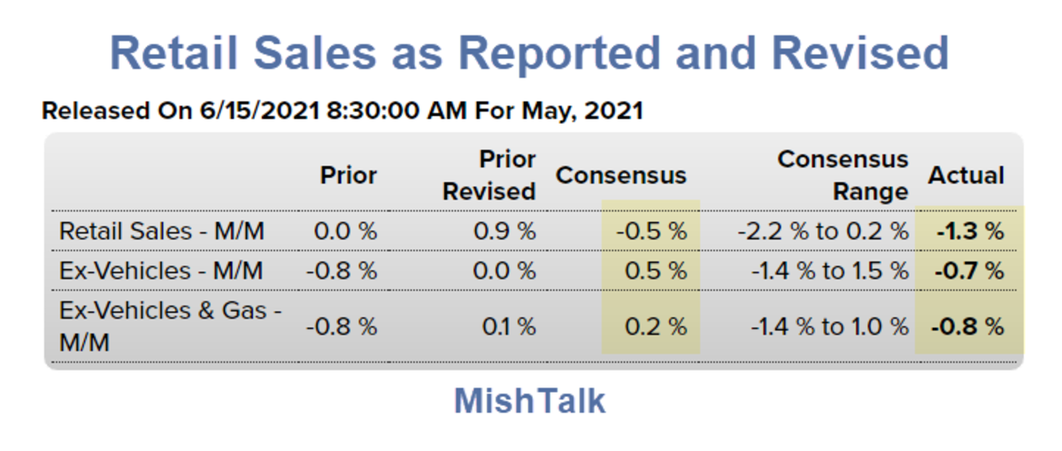 Retail Sales as Reported and Revised 2021-05