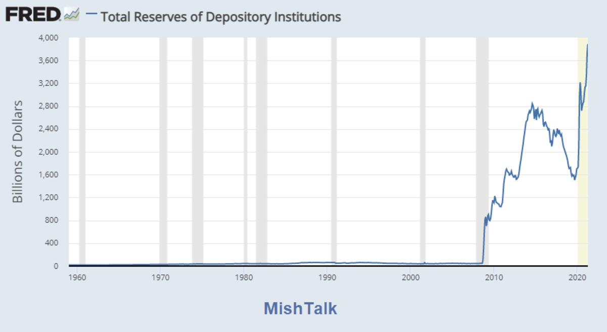 Total Reserves of Depository Institutions