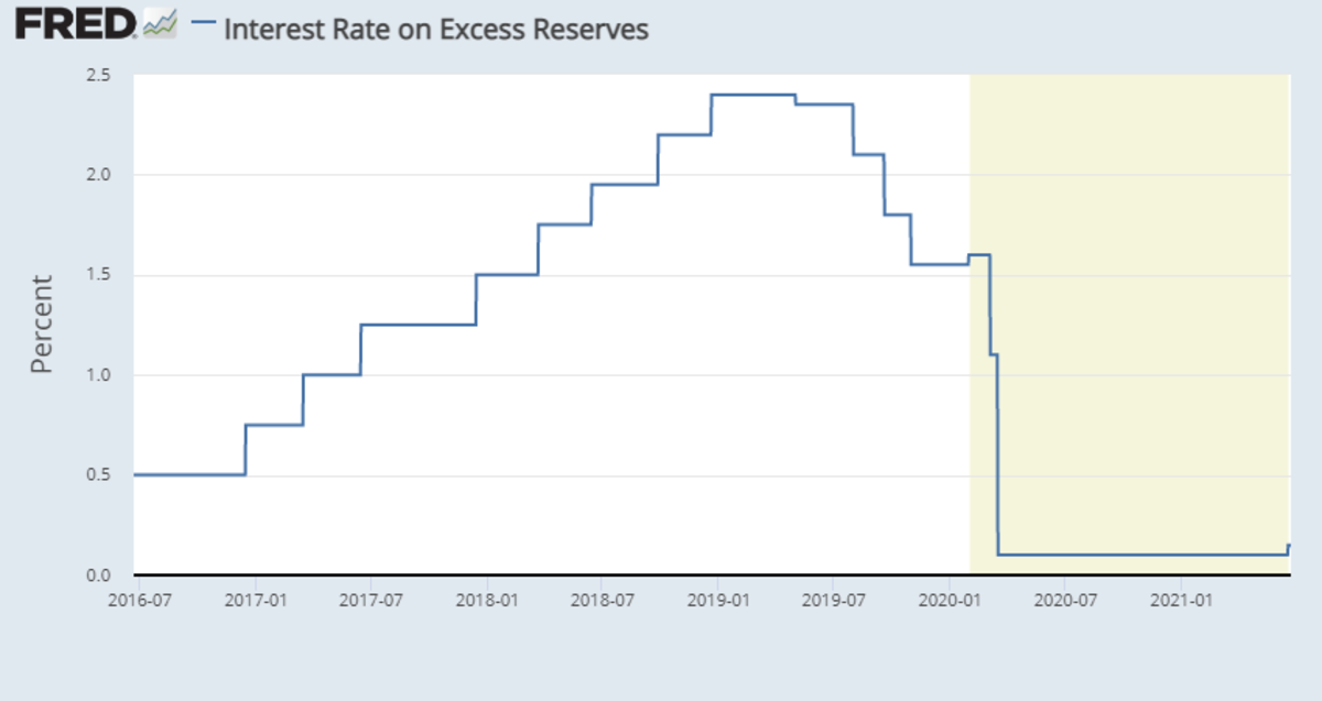 Interest rate on Excess reserves 2019-05-17
