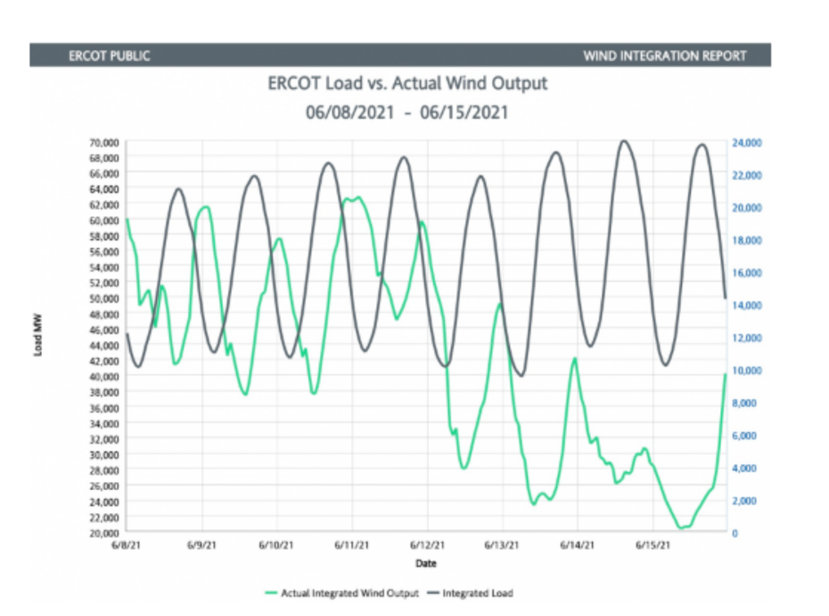 ERCOT Load vs Actual Wind Output