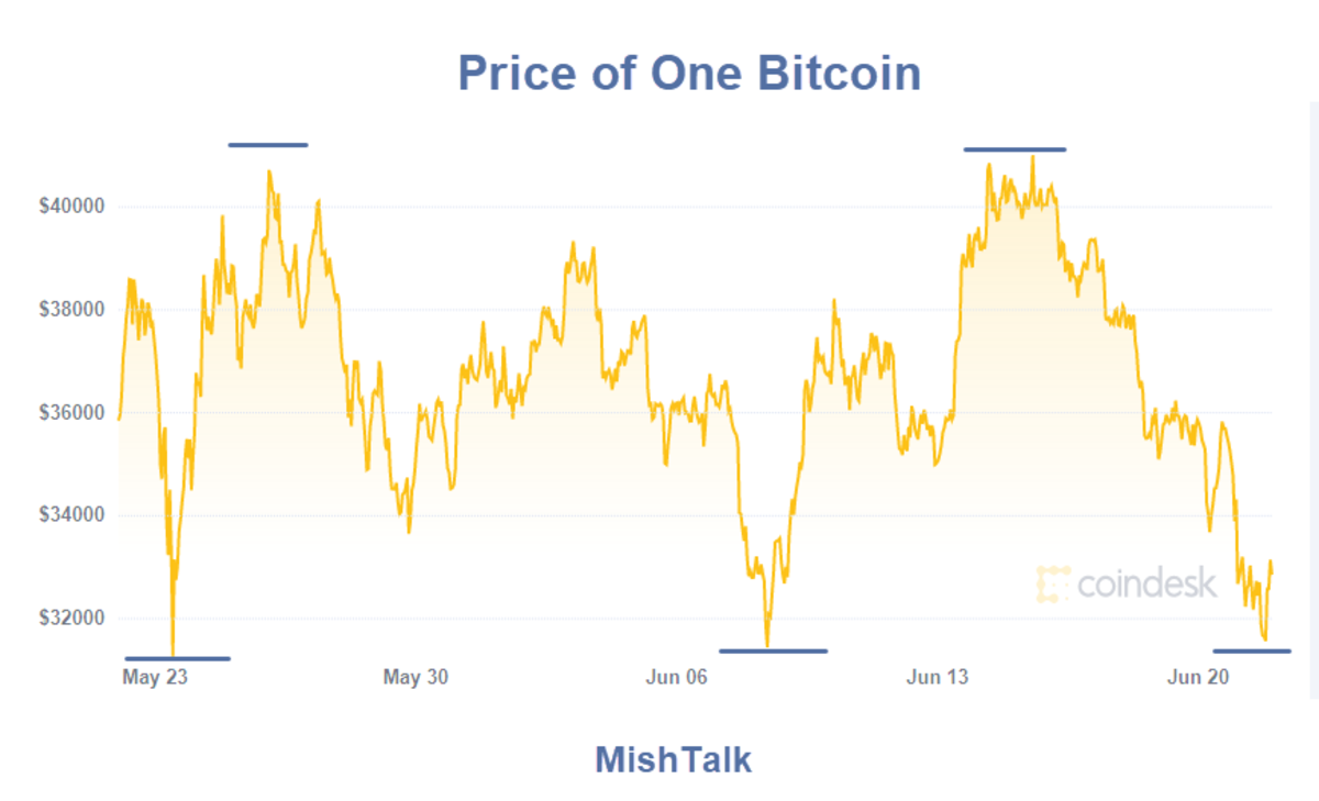 Price of One Bitcoin 2021-06-22
