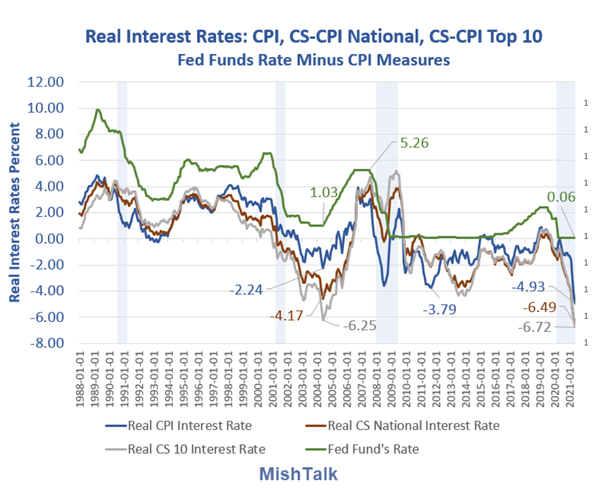 Real Interest Rates 2021-05