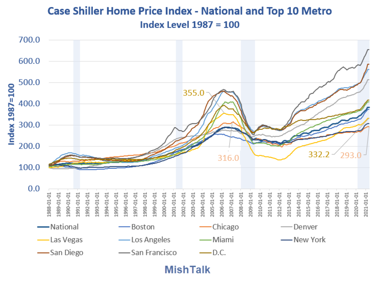 Case Shiller Home Price Index National and Top 10 by City 2021-03