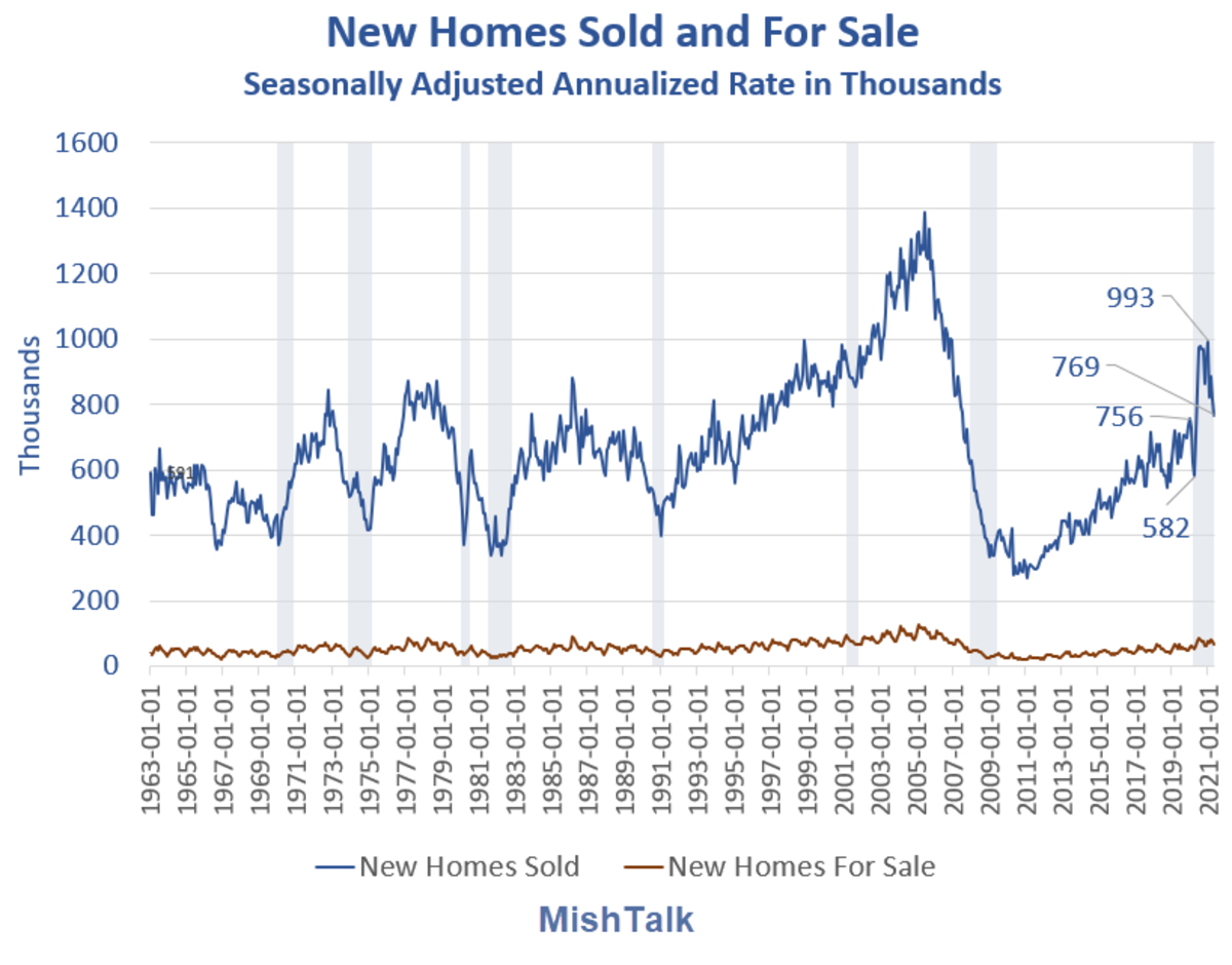 New Homes Sold and For Sale 2021-05