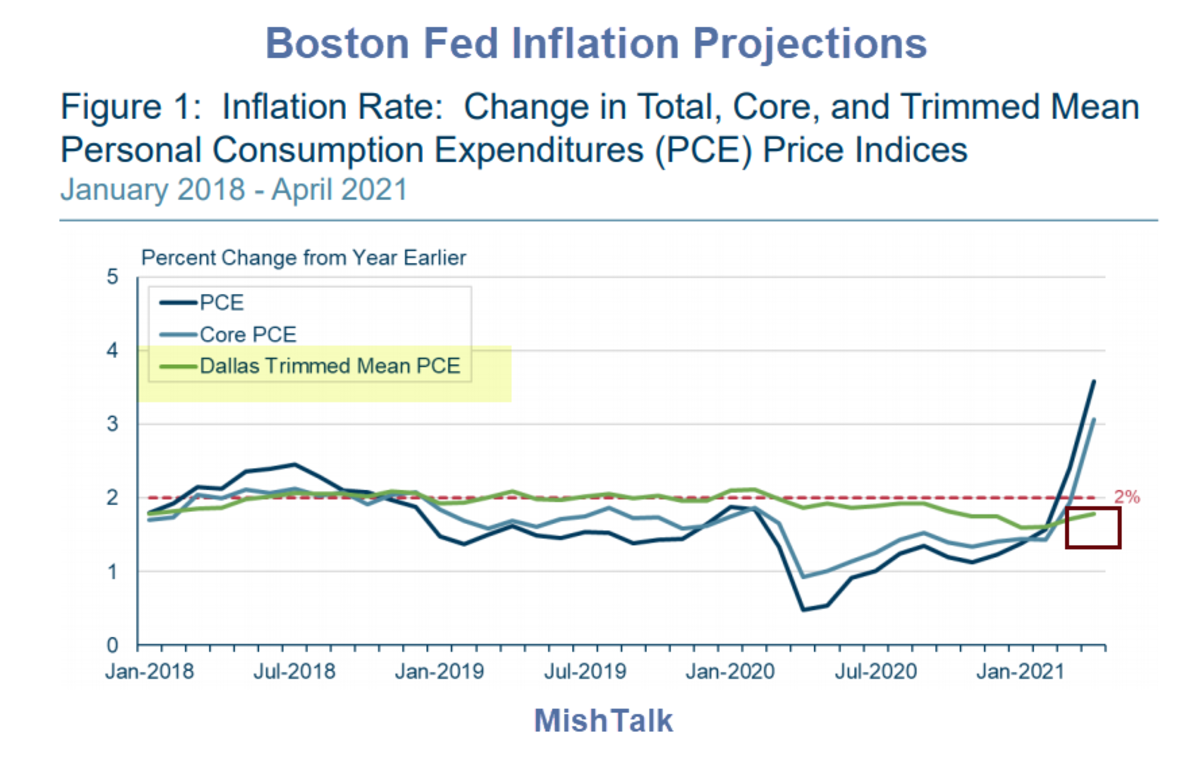 Boston Fed Inflation Projections 2021-06
