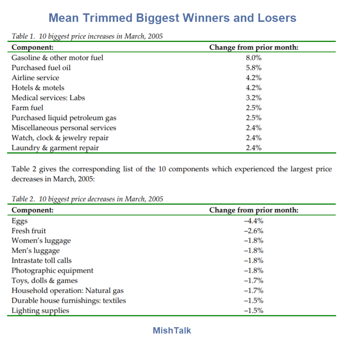 Mean Trimmed Biggest Winners and Losers