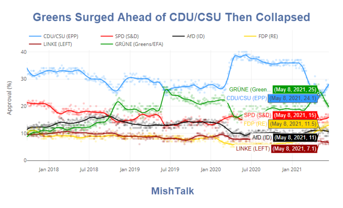Greens Surged Ahead of CDU-CSU Then Collapsed