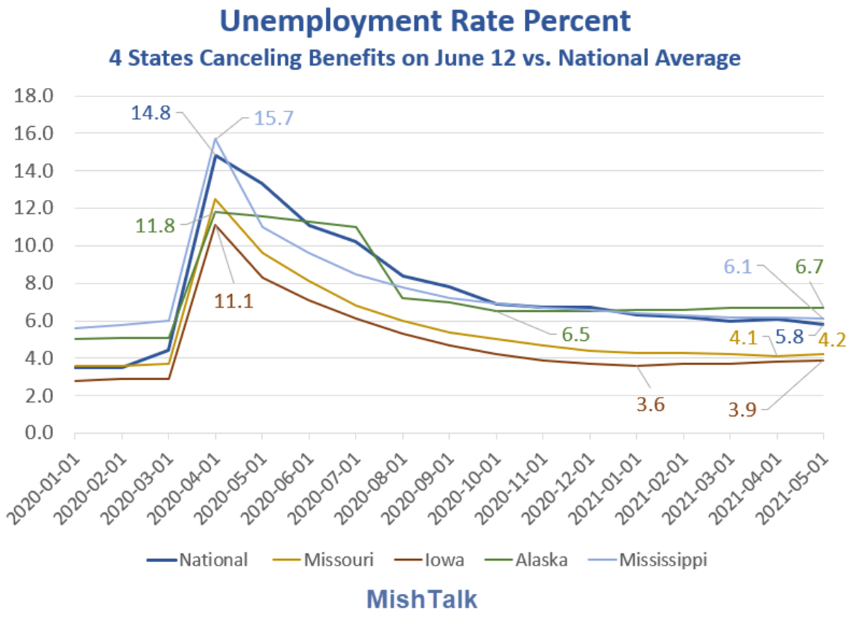 Unemployment Rate Percent 4 States 2021-05