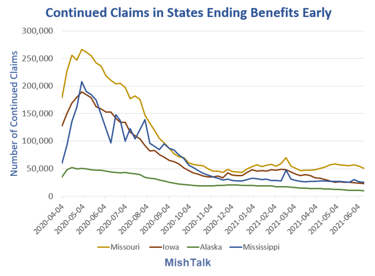 Continued Claims in States Endingf Benefits Early 2021-06-12