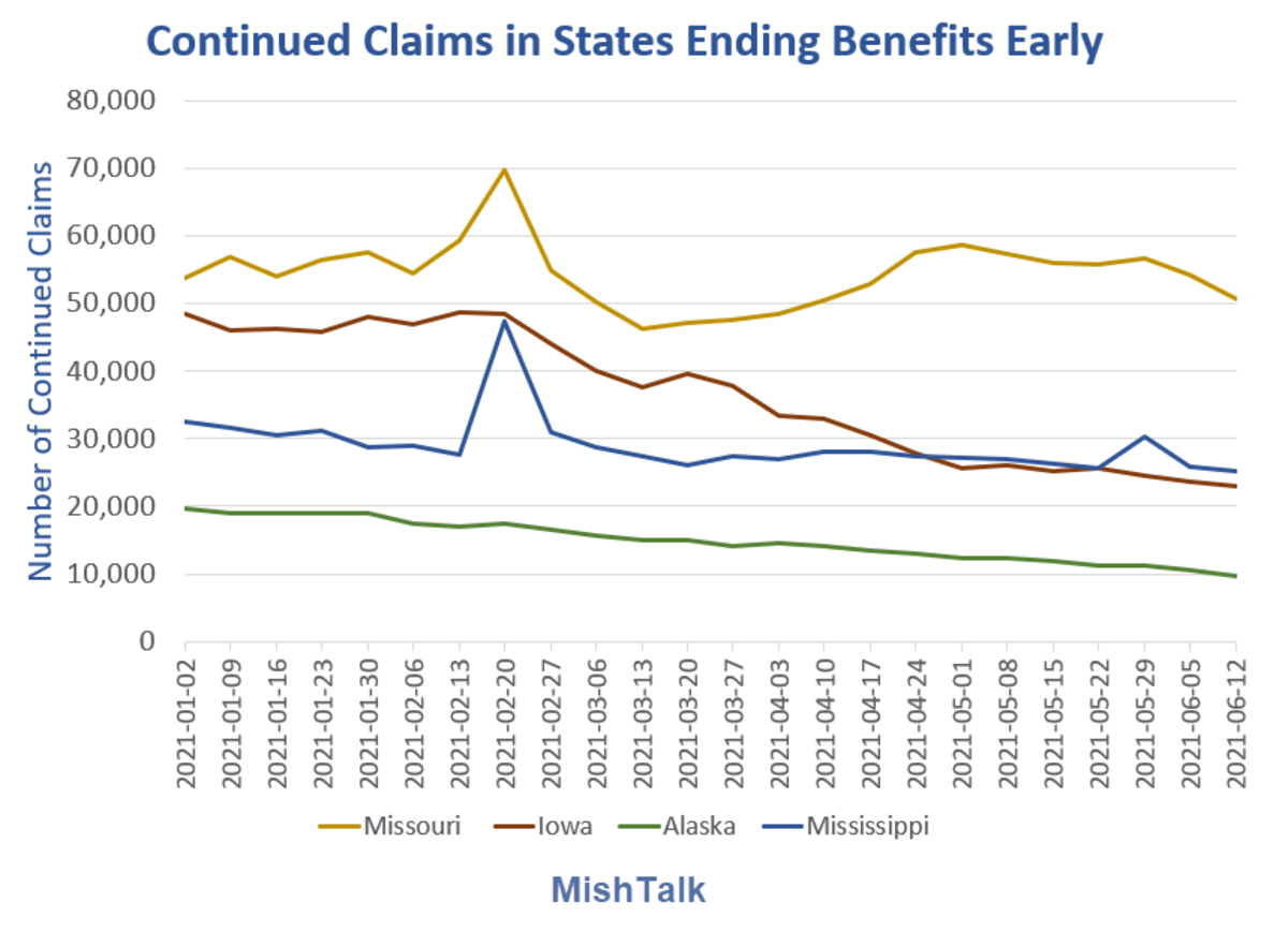 Continued Claims in States Ending Benefits Early Detail 2021-06-12