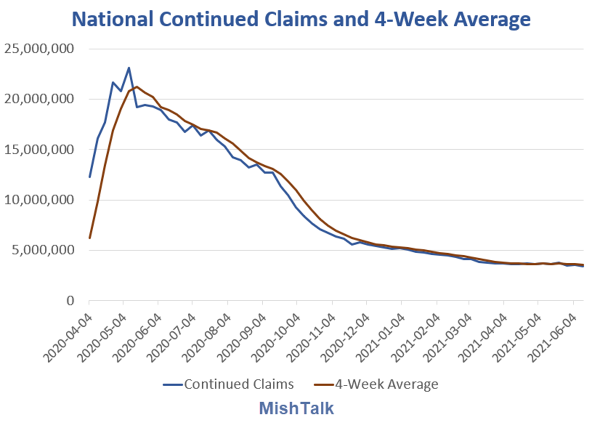 National Continued Claims and 4-Week Average