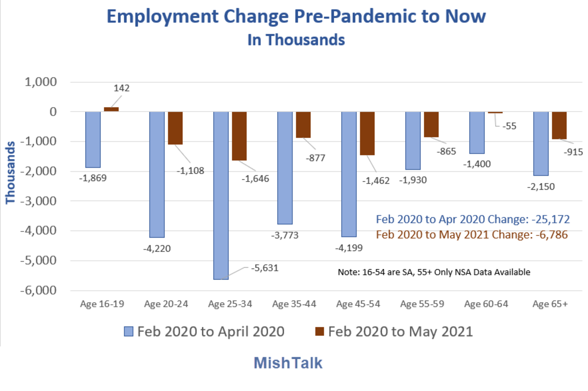 rapid rise in retirements