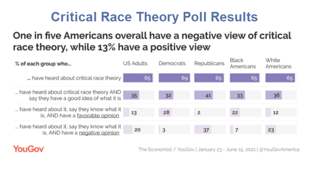 Critical Race Theory Poll Results YouGov