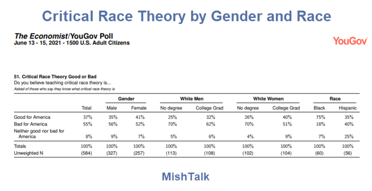 Critical Race Theory by Gender and Race