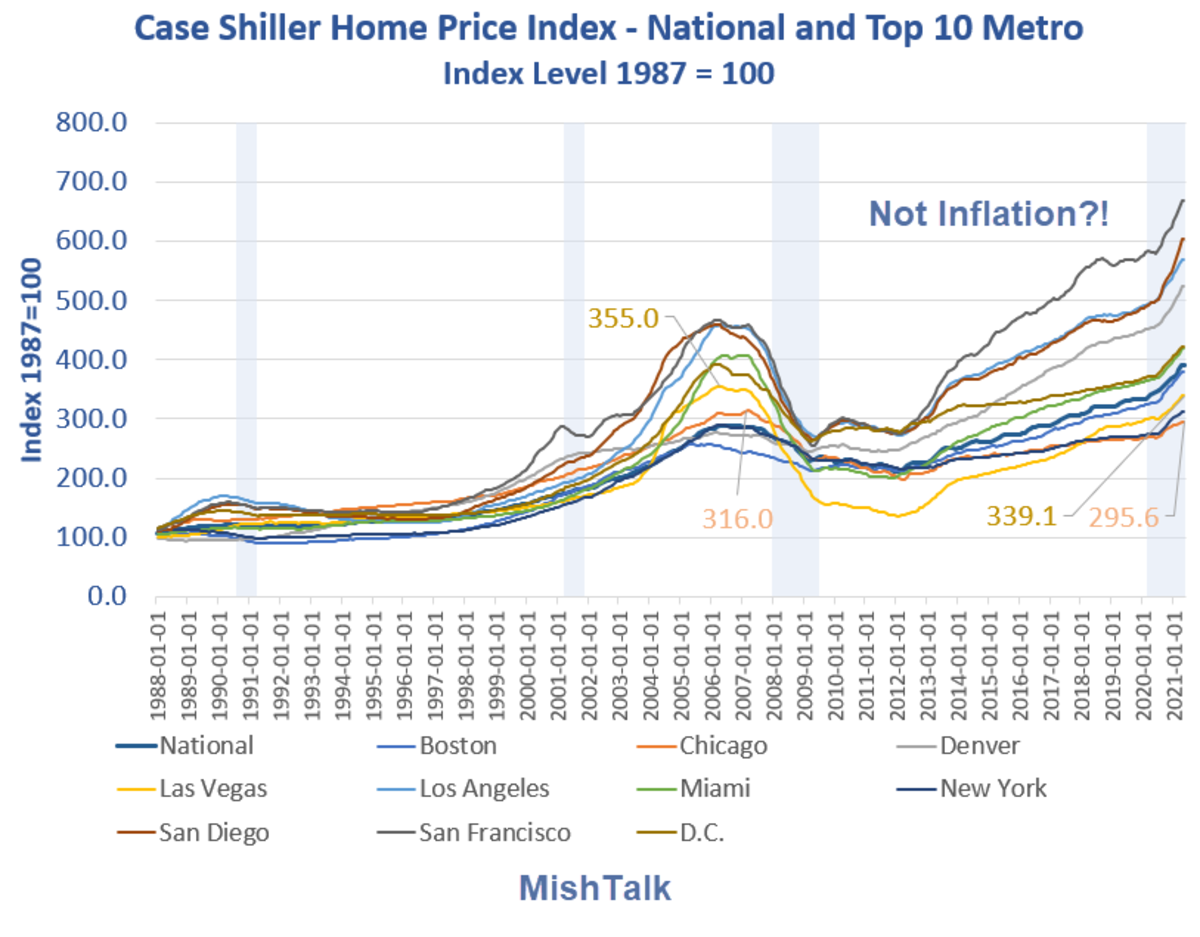 Case Shiller Home Price Index National and Top 10 by City 2021-04