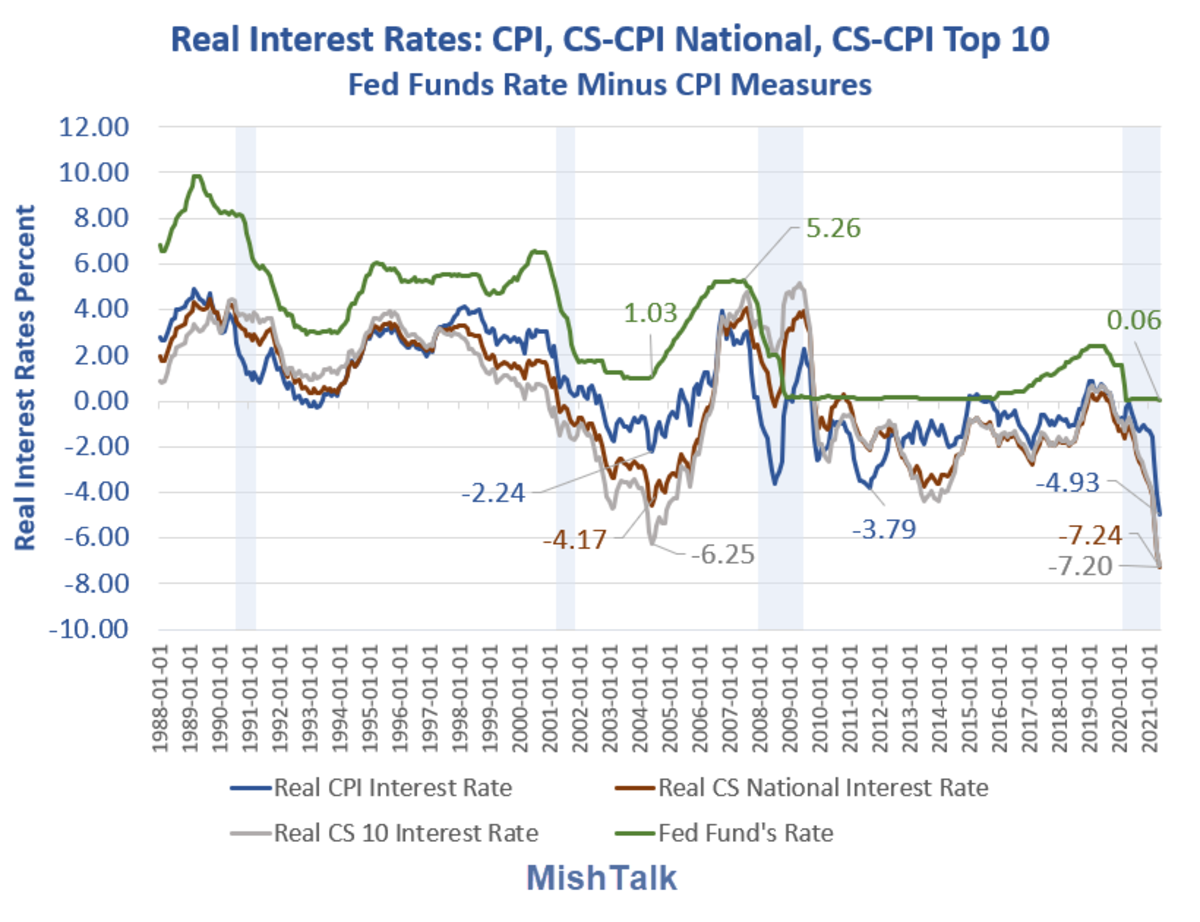Real Interest Rates CPI as of 2021-04