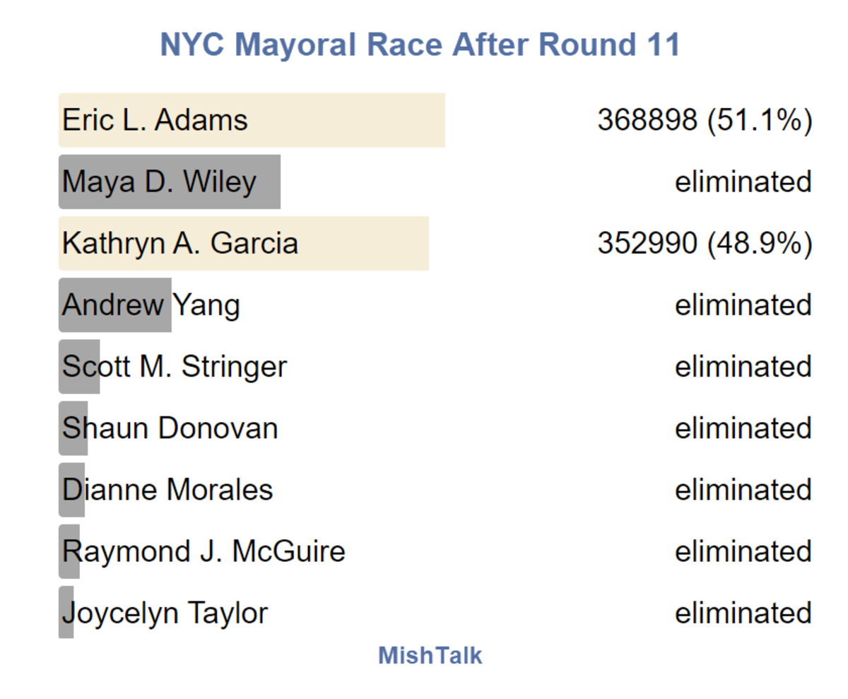 NYC Mayoral Race After Round 11
