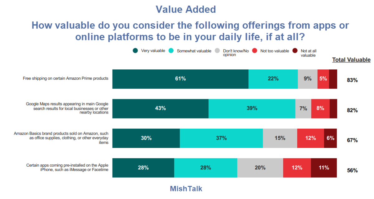 value added morning consult