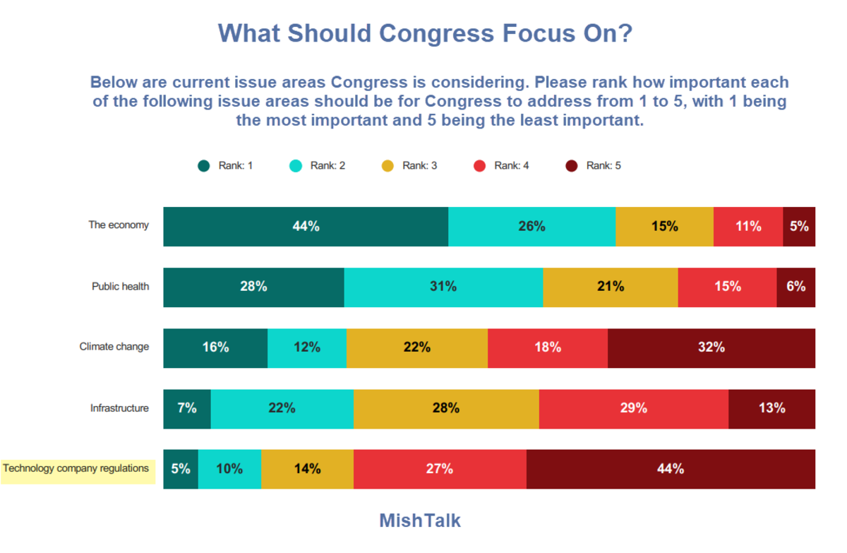 What Should Congress Focus On