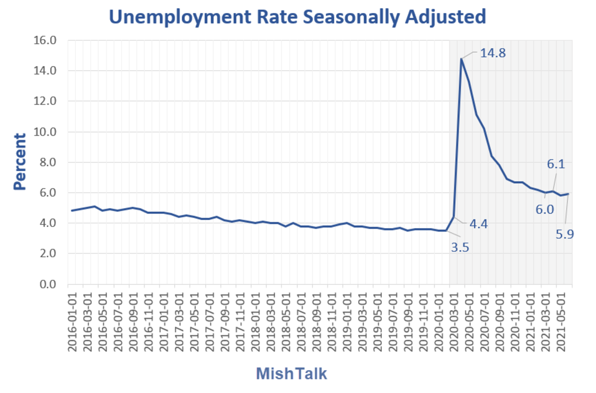 Unemployment Rate Seasonally Adjusted 2021-06