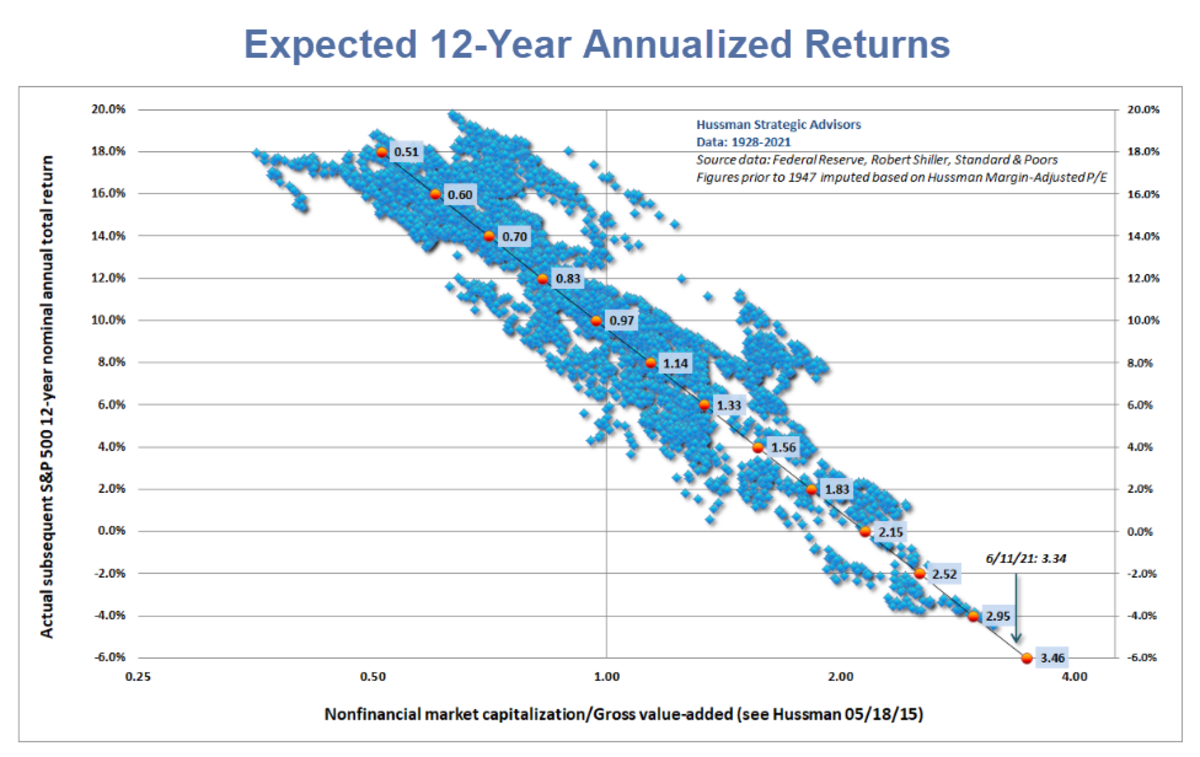 Expected 12-Year Annualized Returns