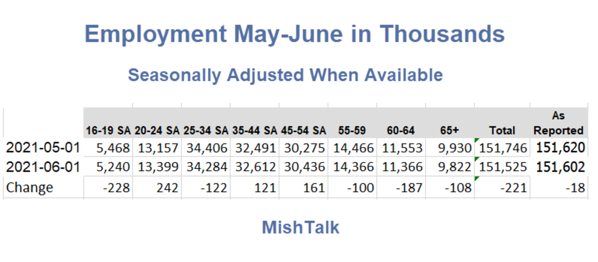 Employment May-June 2021 In Thousands