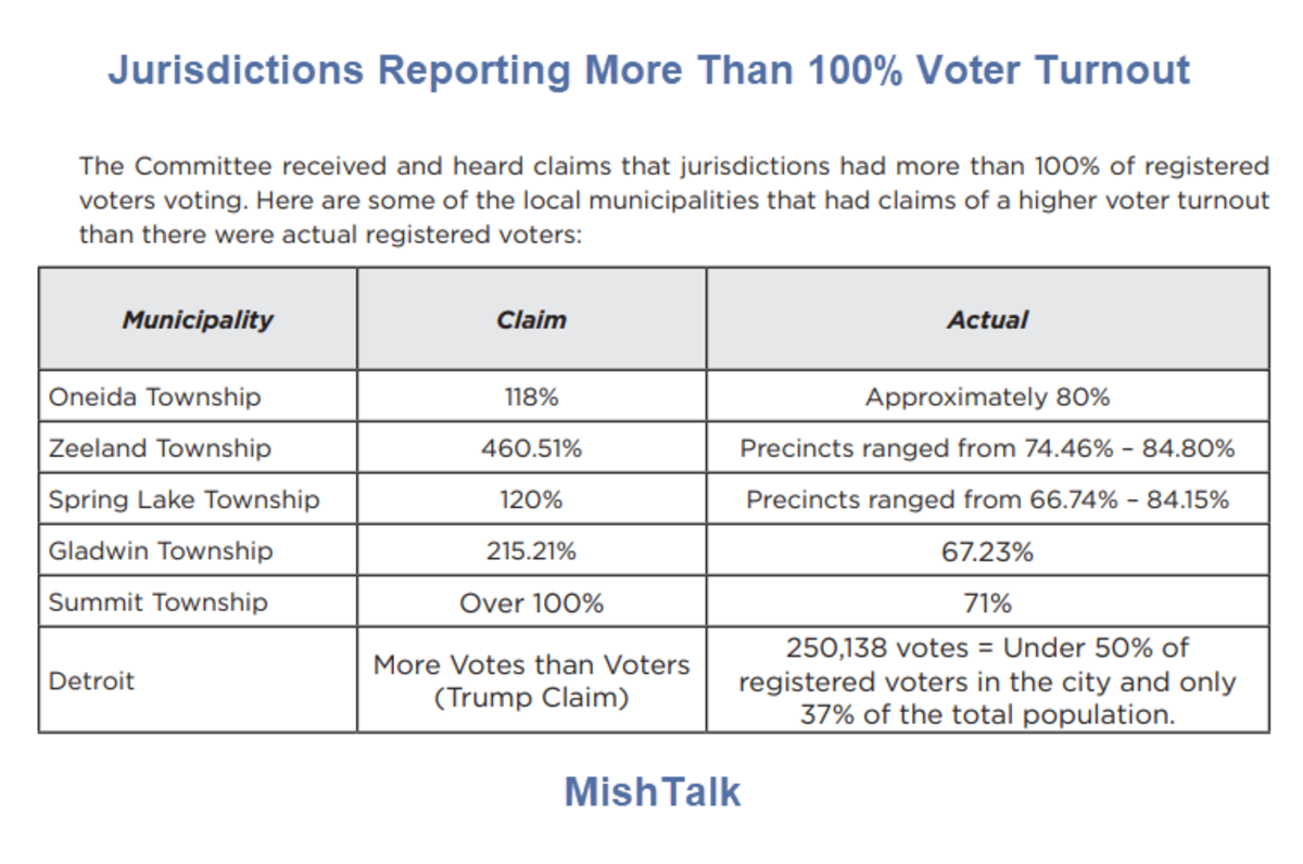 Jurisdictions Reporting More Than 100% Voter Turnout
