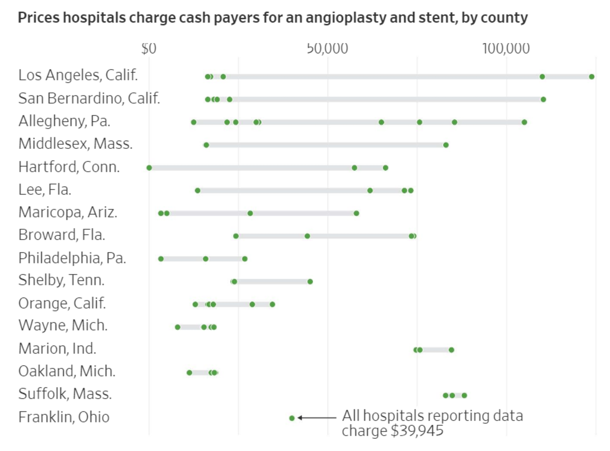 Prices Hospitals Charge Cash Payers