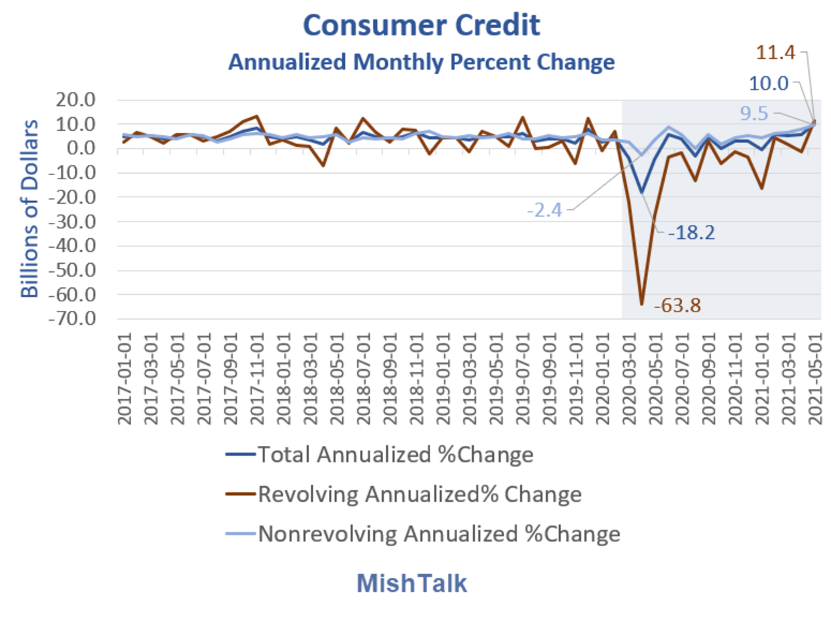 Consumer Credit Annualized Monthly Percent Change 2021-05