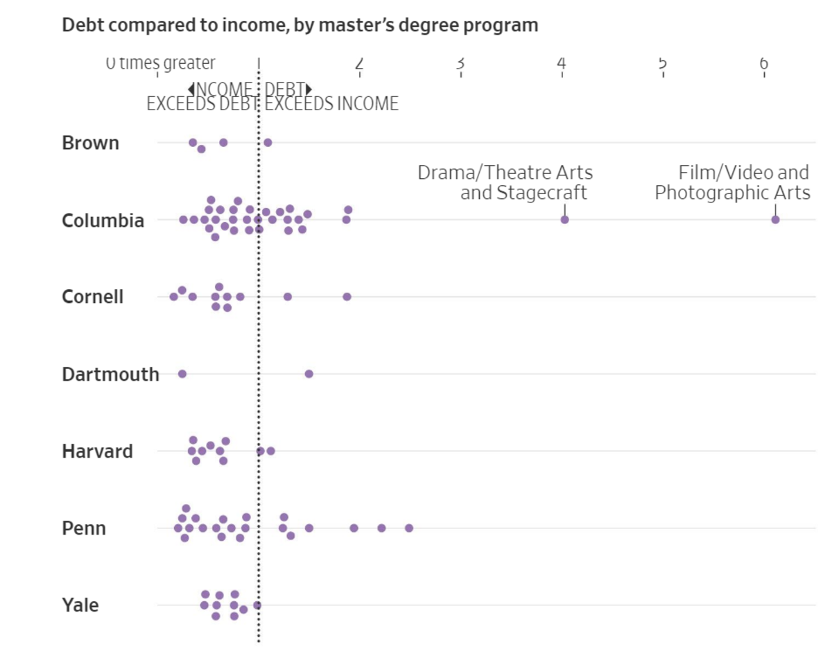 Debt Compared to Income by Master's Degree