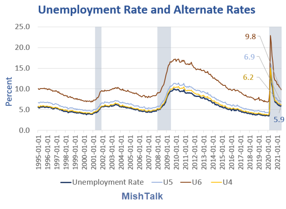 Unemployment Rate and Alternate rates 2021-06