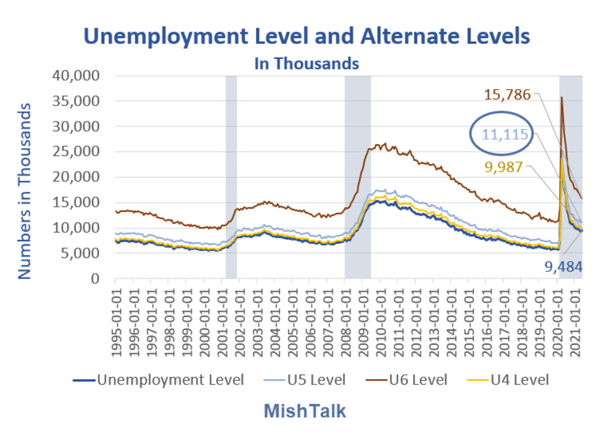 Unemployment Level and Alternate Level in Thousands 2021-06
