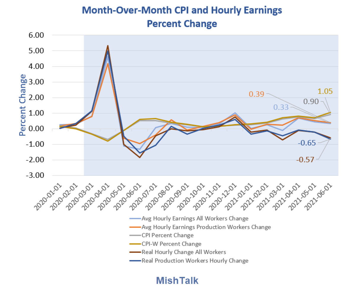 Month-Over-Month CPI and Hourly Earnings Percent Change 2021-06