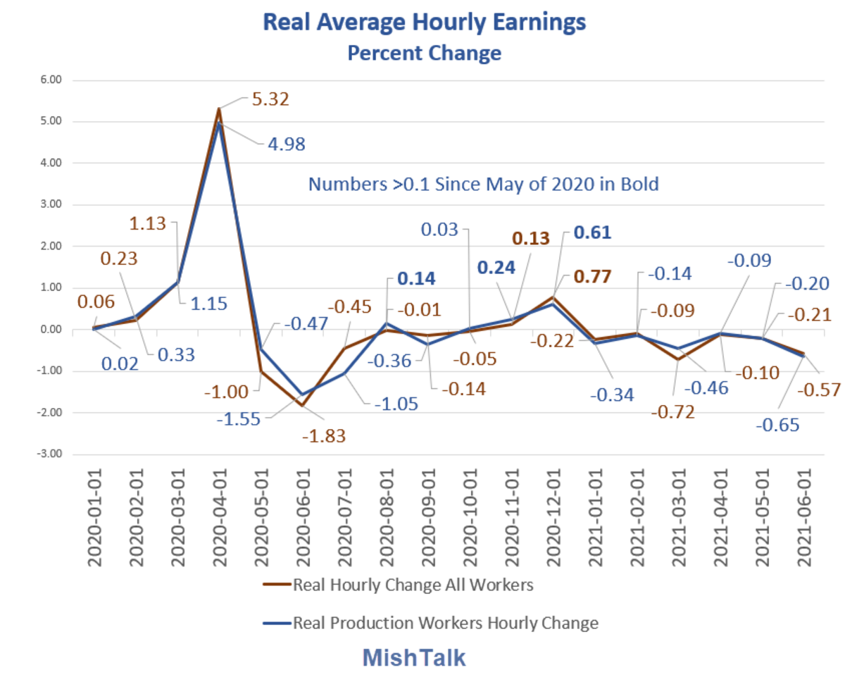 Real Average Hourly Earnings Percent Change 2021-06