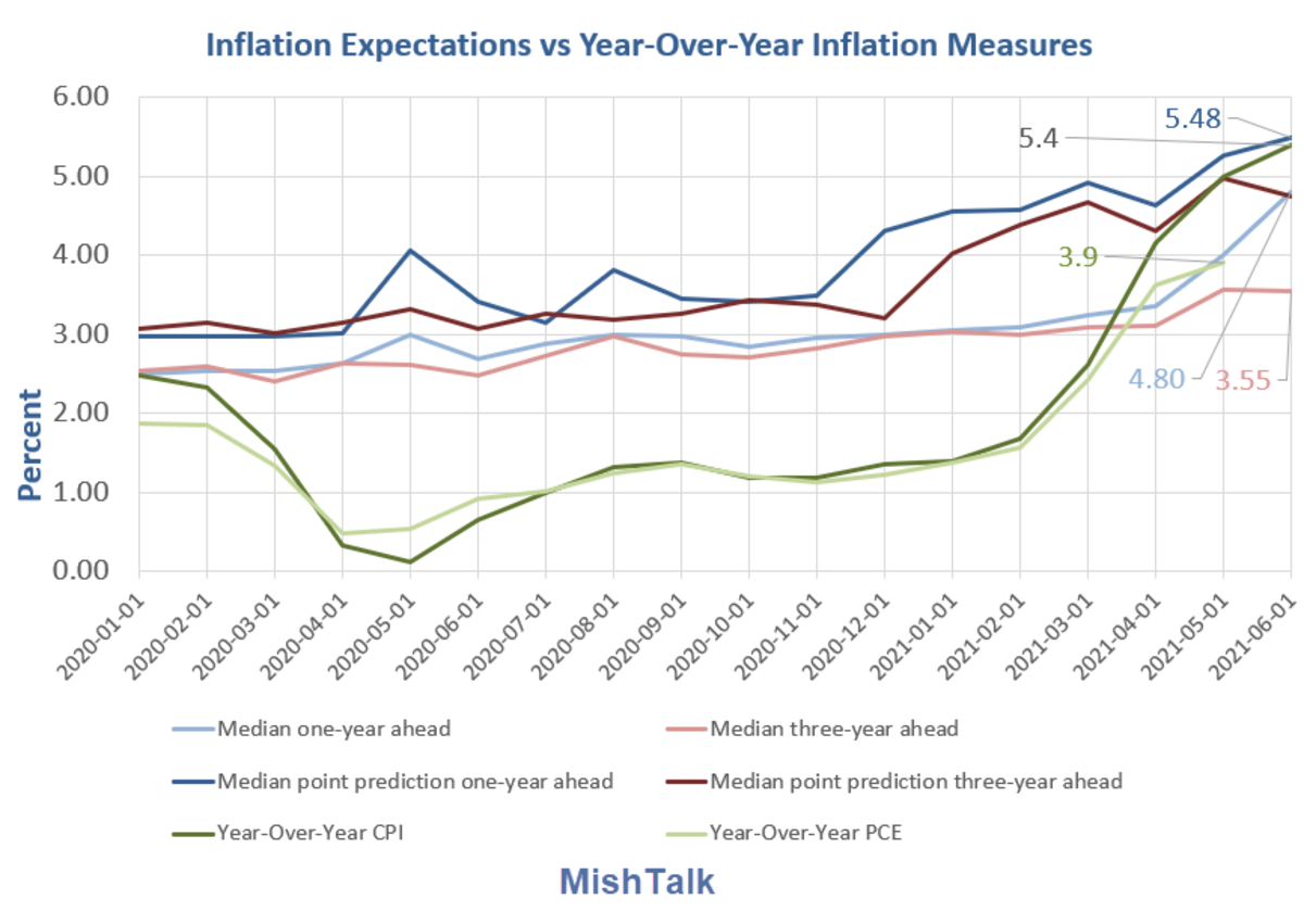 Inflation Expectations vs Year-Over-Year Inflation Measures 2021-06