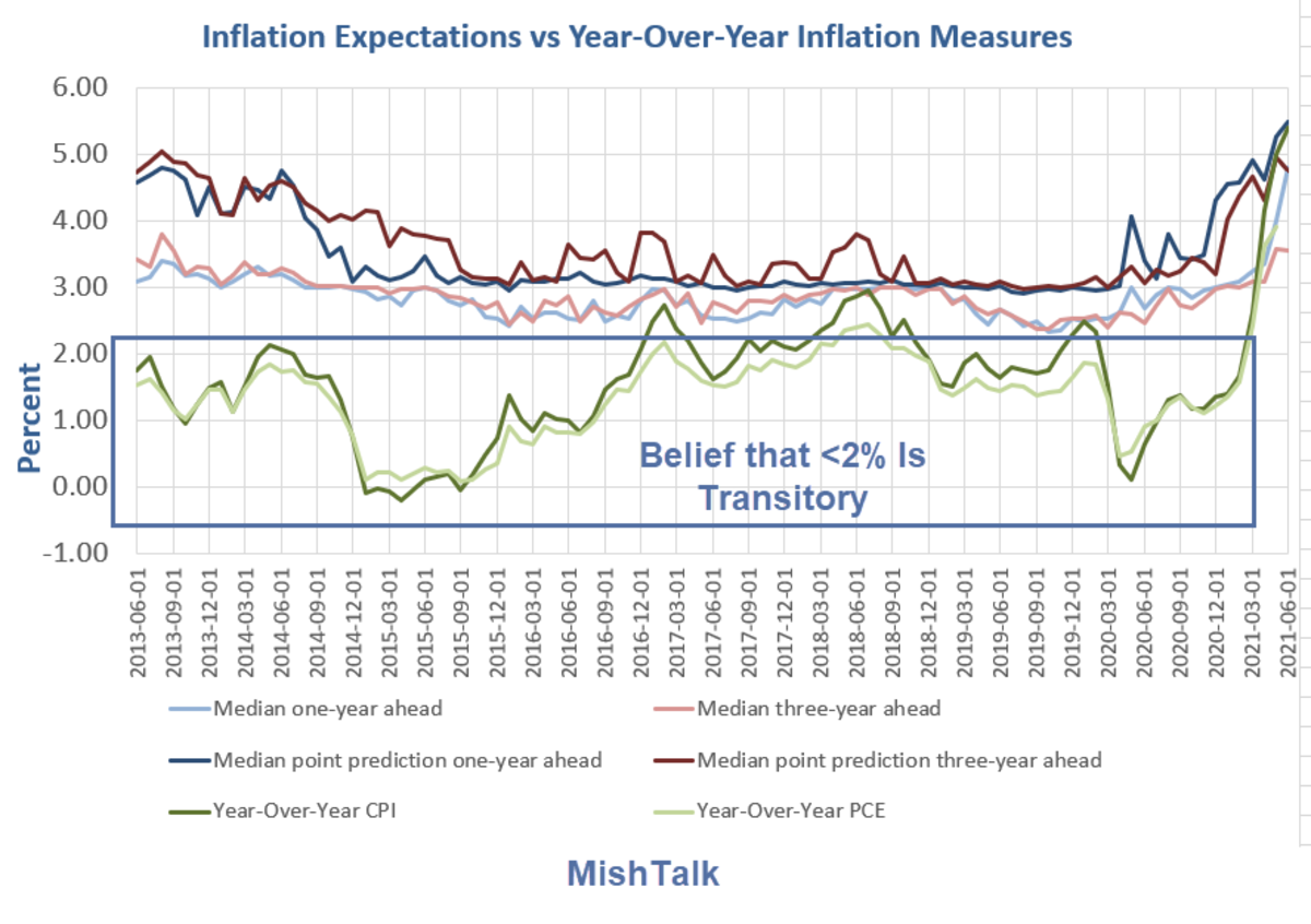 Inflation Expectations vs Year-Over-Year Inflation Measures 2021-06A