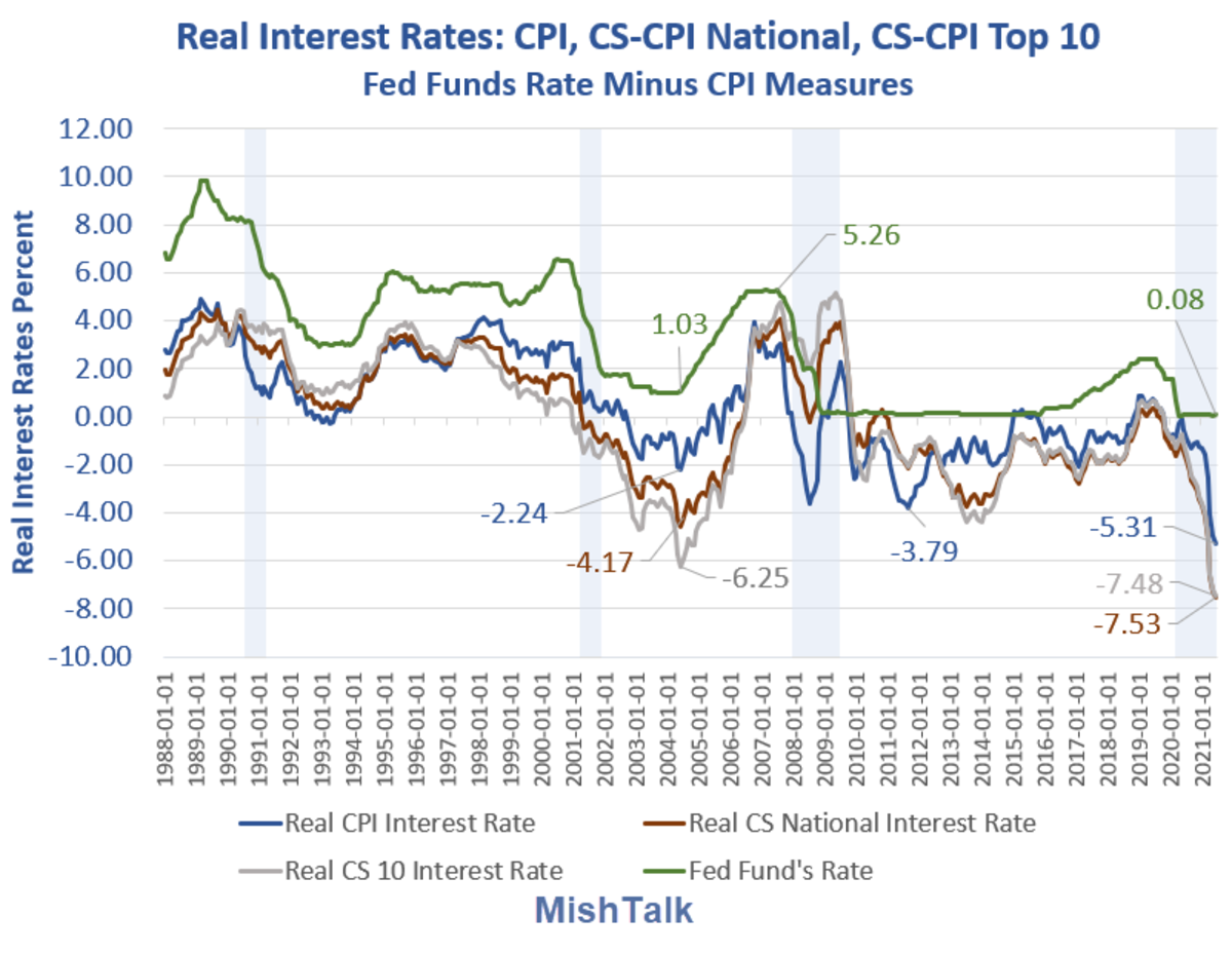inflation economic nonsense, Shedlock: Inflation & Other Wildly Believed Economic Nonsense