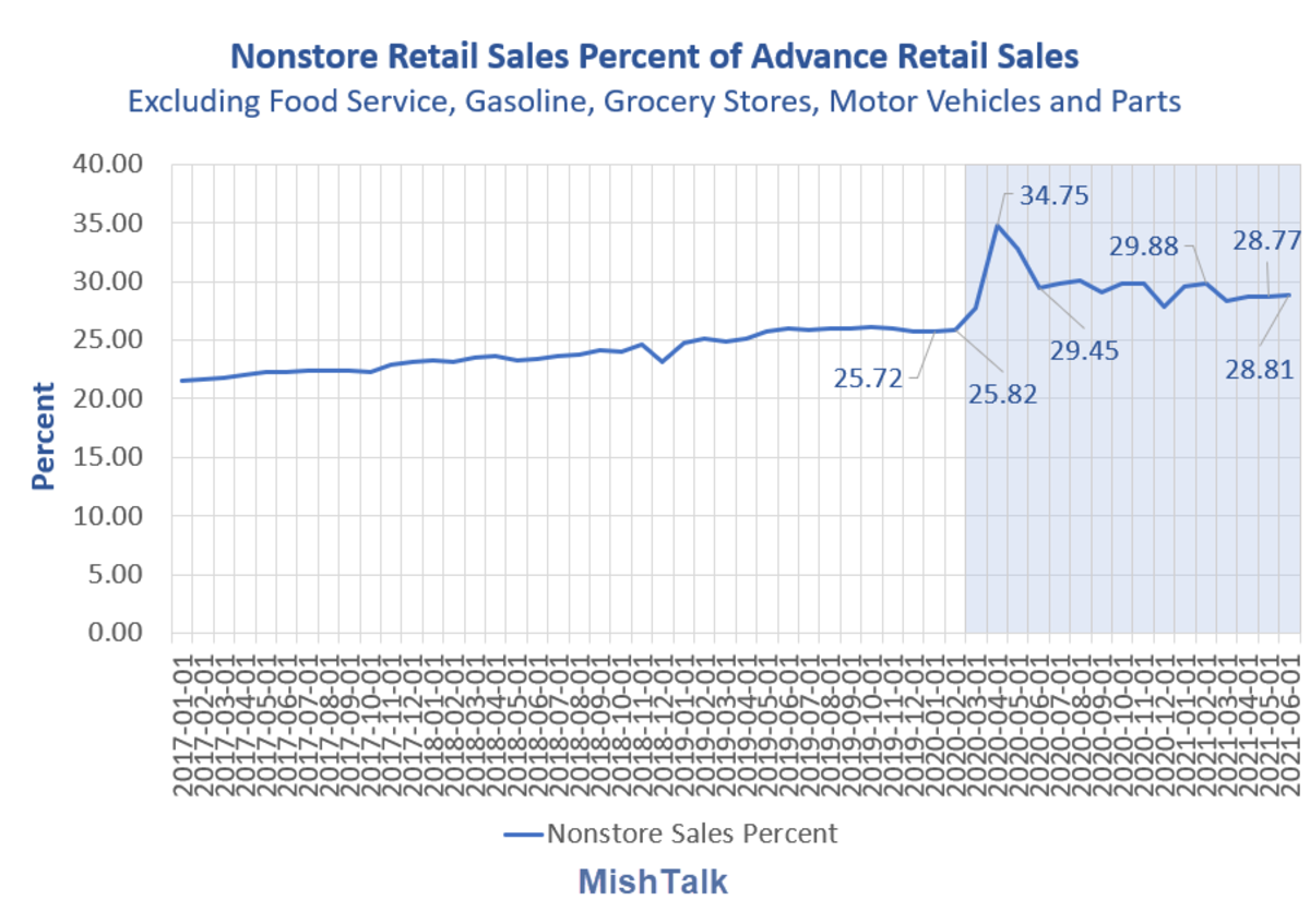 Nonstore Retail Sales as Percent of Advance Retail Sales 2021-06