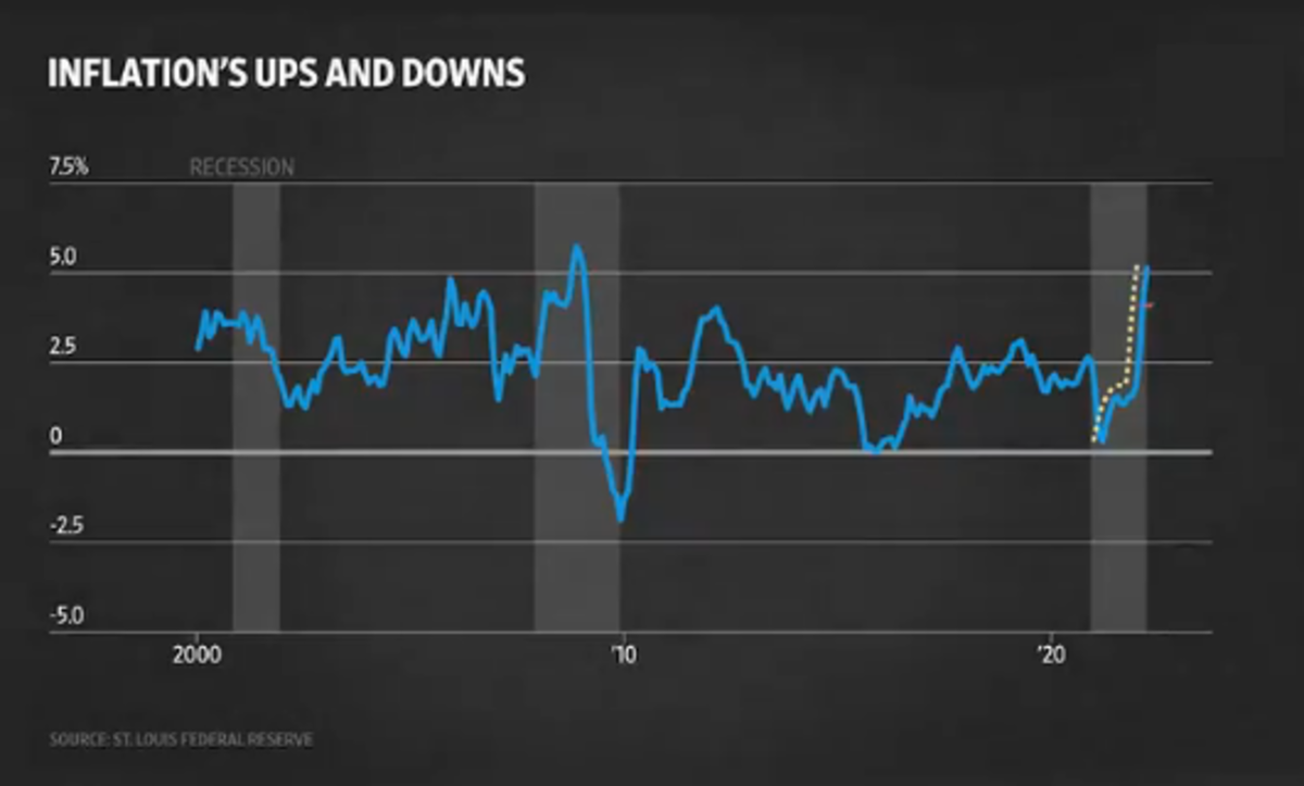 Inflation's Ups and Downs