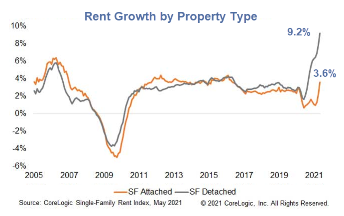 Rent Growth by Property Type